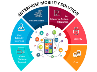 Mobile Solution Development